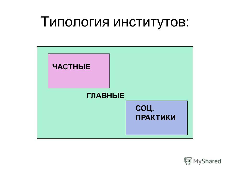 Типология институтов: ГЛАВНЫЕ ЧАСТНЫЕ СОЦ. ПРАКТИКИ