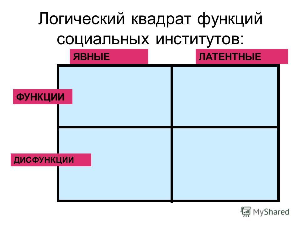 Логический квадрат функций социальных институтов: ЯВНЫЕЛАТЕНТНЫЕ ФУНКЦИИ ДИСФУНКЦИИ