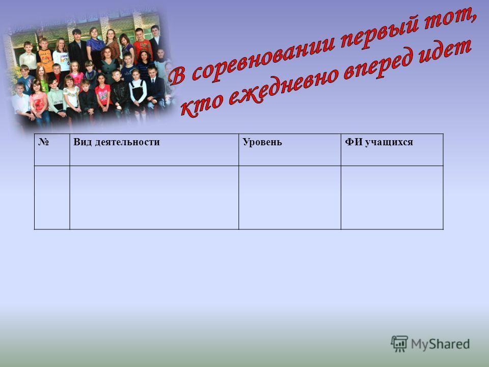 Вид деятельностиУровеньФИ учащихся