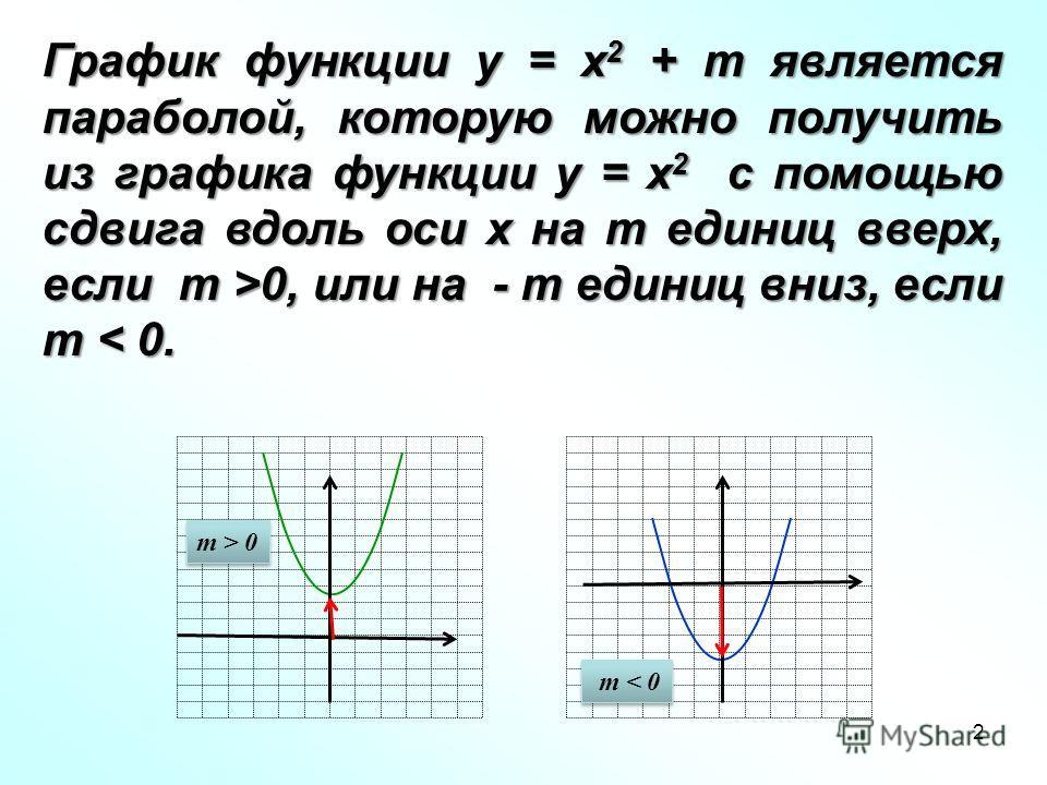 2 m > 0 m < 0 График функции у = х 2 + m является параболой, которую можно получить из графика функции у = х 2 с помощью сдвига вдоль оси х на m единиц вверх, если m >0, или на - m единиц вниз, если m 0, или на - m единиц вниз, если m < 0.