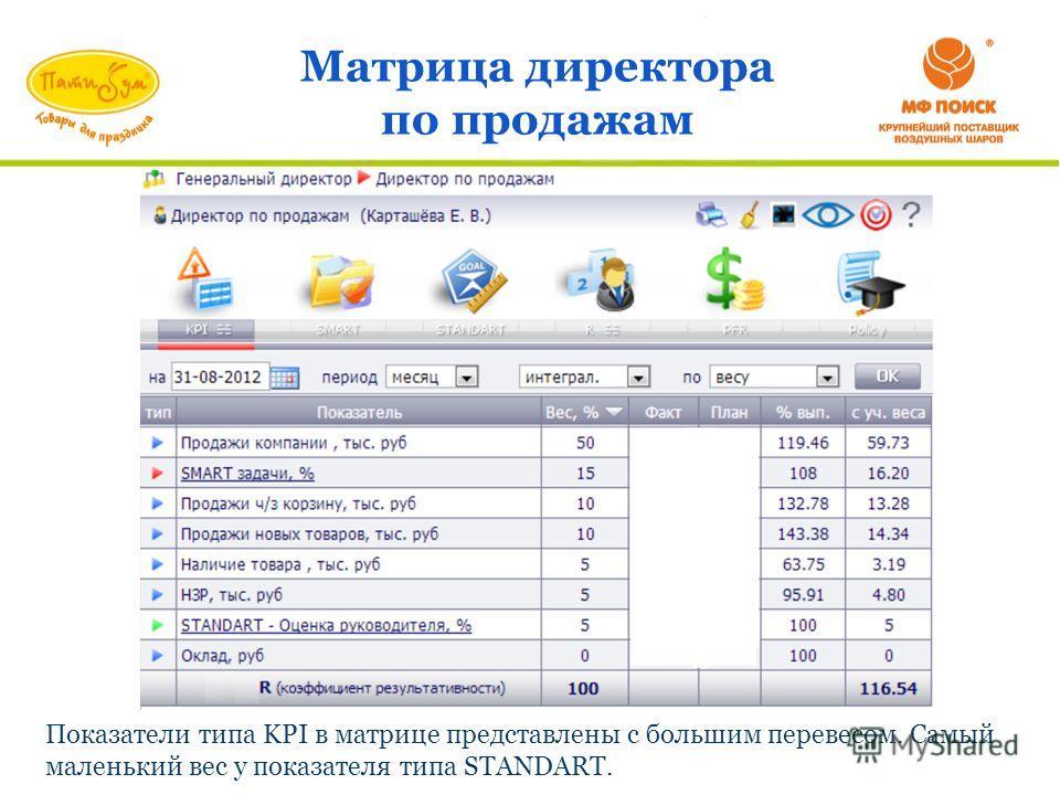 Матрица директора по продажам Показатели типа KPI в матрице представлены с большим перевесом. Самый маленький вес у показателя типа STANDART.
