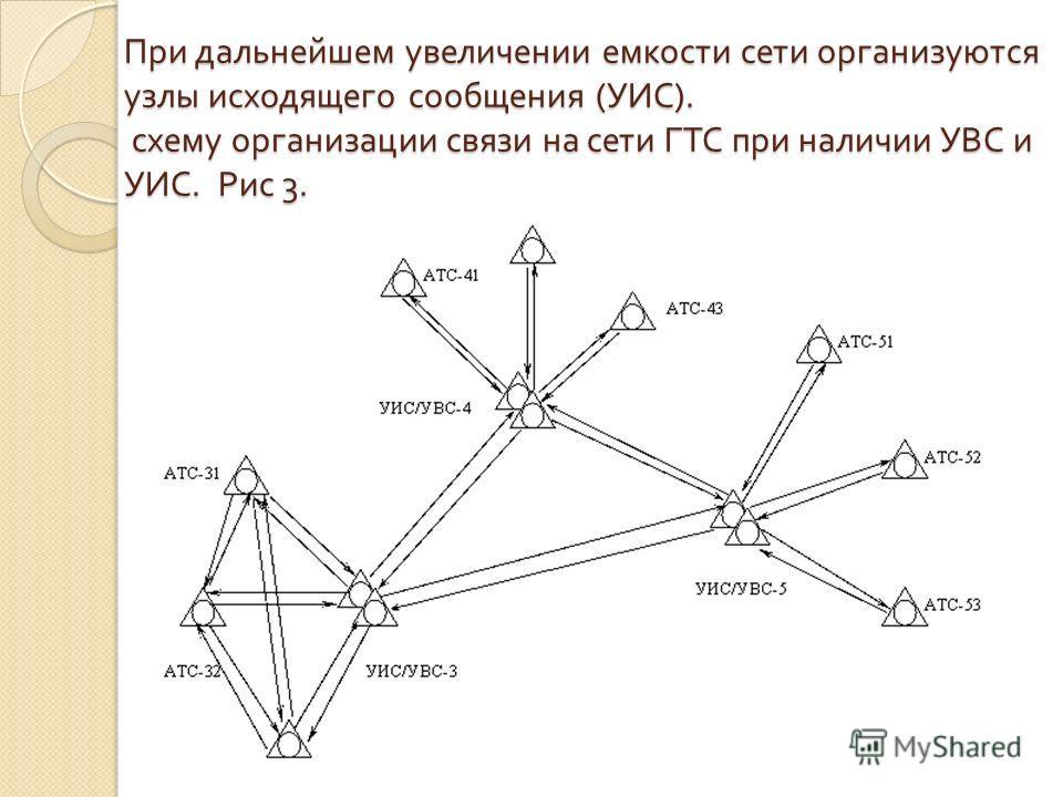 схему организации связи