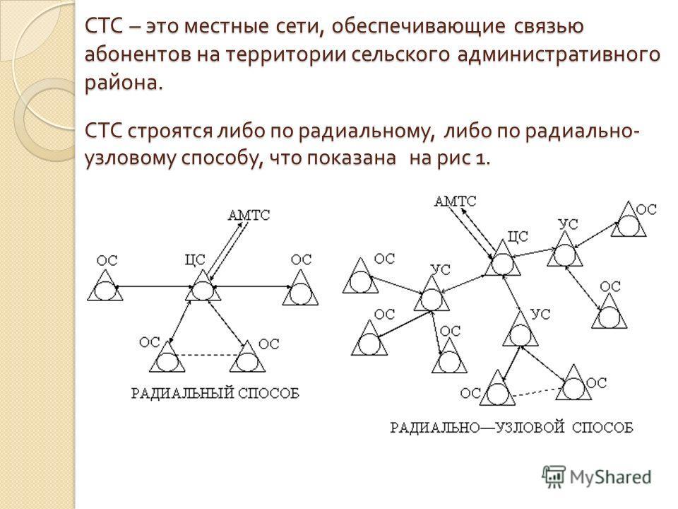 СТС – это местные сети, обеспечивающие связью абонентов на территории сельского административного района. СТС строятся либо по радиальному, либо по радиально - узловому способу, что показана на рис 1.