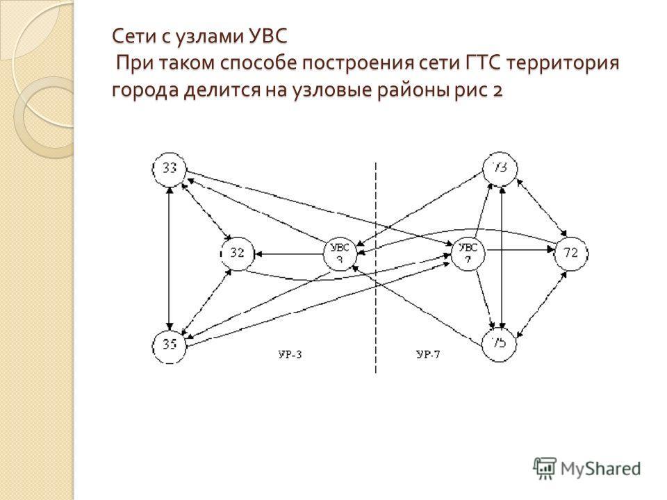 Сети с узлами УВС При таком способе построения сети ГТС территория города делится на узловые районы рис 2