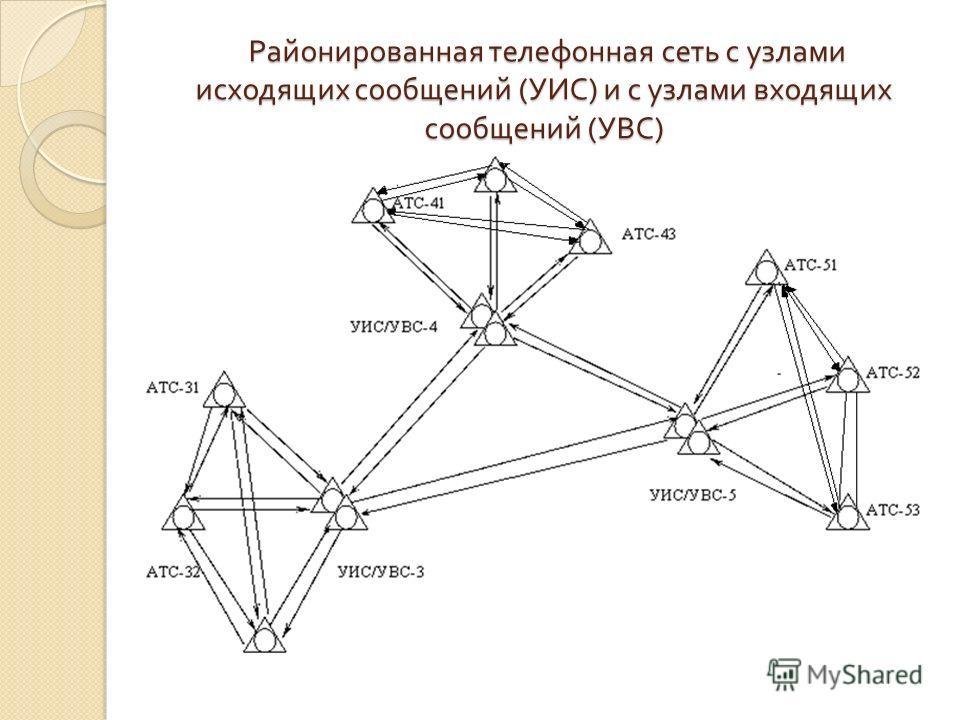 Районированная телефонная сеть с узлами исходящих сообщений ( УИС ) и с узлами входящих сообщений ( УВС ) Районированная телефонная сеть с узлами исходящих сообщений ( УИС ) и с узлами входящих сообщений ( УВС )