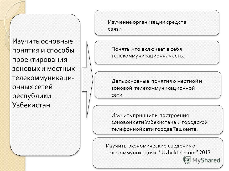 Изучить основные понятия и способы проектирования зоновых и местных телекоммуникаци - онных сетей республики Узбекистан Изучение организации средств связи Понять, что включает в себя телекоммуникационная сеть. Дать основные понятия о местной и зоново