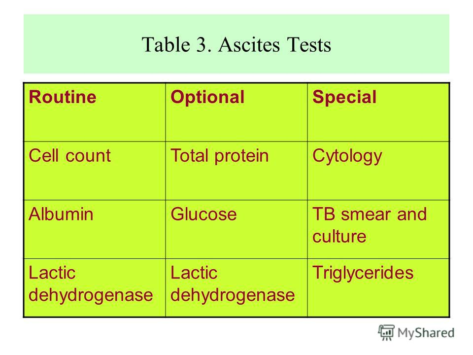 Table 3. Ascites Tests RoutineOptionalSpecial Cell countTotal proteinCytology AlbuminGlucoseTB smear and culture Lactic dehydrogenase Triglycerides
