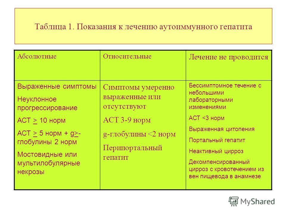 Таблица 1. Показания к лечению аутоиммунного гепатита АбсолютныеОтносительные Лечение не проводится Выраженные симптомы Неуклонное прогрессирование АСТ > 10 норм АСТ > 5 норм + g>- глобулины 2 норм Мостовидные или мультилобулярные некрозы Симптомы ум