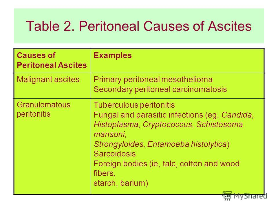 Table 2. Peritoneal Causes of Ascites Causes of Peritoneal Ascites Examples Malignant ascitesPrimary peritoneal mesothelioma Secondary peritoneal carcinomatosis Granulomatous peritonitis Tuberculous peritonitis Fungal and parasitic infections (eg, Ca