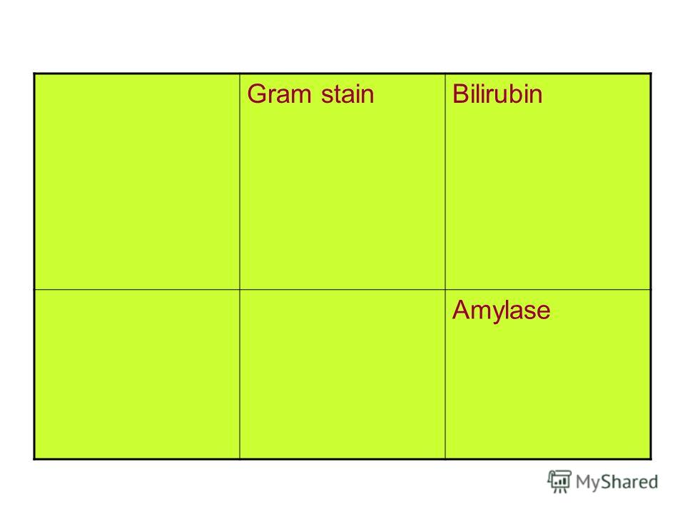 Gram stainBilirubin Amylase