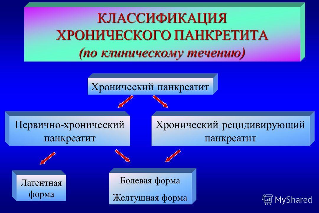 КЛАССИФИКАЦИЯ ХРОНИЧЕСКОГО ПАНКРЕТИТА (по клиническому течению) Хронический панкреатит Первично-хронический панкреатит Хронический рецидивирующий панкреатит Латентная форма Болевая форма Желтушная форма