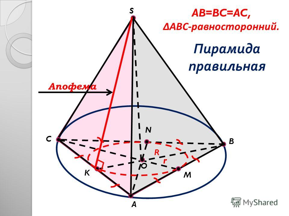 C B A S O M N K AB=BC=AC, ABC-равносторонний. Пирамида правильная r R Апофема