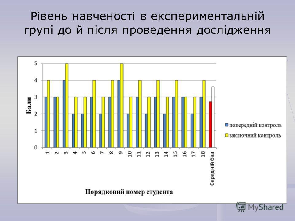 Рівень навченості в експериментальній групі до й після проведення дослідження