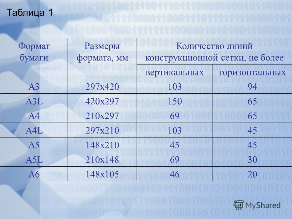 Таблица 1 Формат бумаги Размеры формата, мм Количество линий конструкционной сетки, не более вертикальныхгоризонтальных А3297х42010394 А3L420х29715065 A4210х2976965 A4L297х21010345 A5148х21045 A5L210х1486930 A6148х1054620