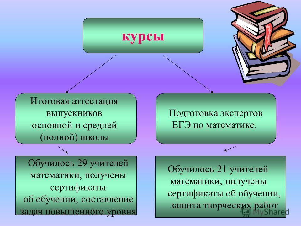 1. Учебно-методическая работа (бюджетная, внебюджетная) -Курсы -Семинары