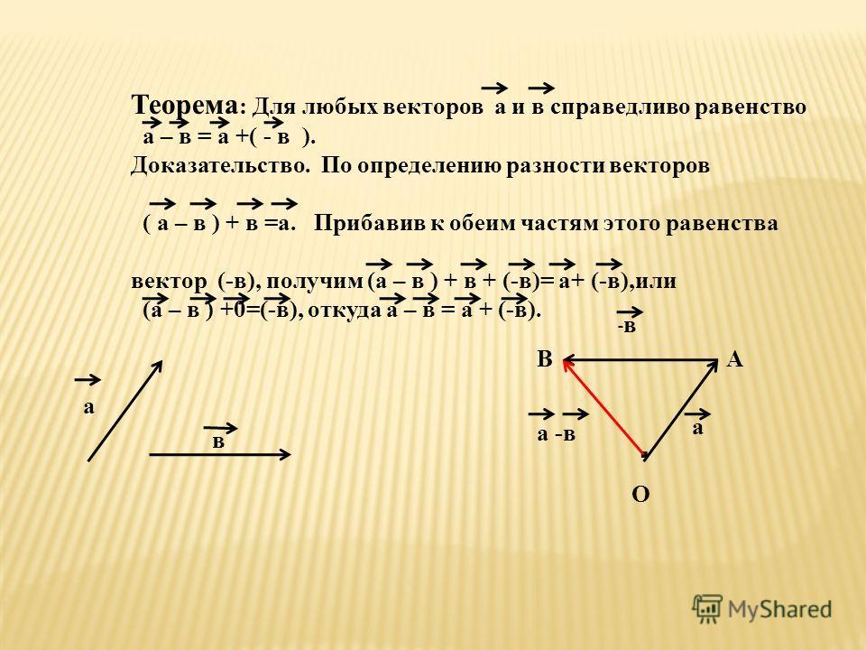 Теорема : Для любых векторов а и в справедливо равенство а – в = а +( - в ). Доказательство. По определению разности векторов ( а – в ) + в =а. Прибавив к обеим частям этого равенства вектор (-в), получим (а – в ) + в + (-в)= а+ (-в),или (а – в ) +0=