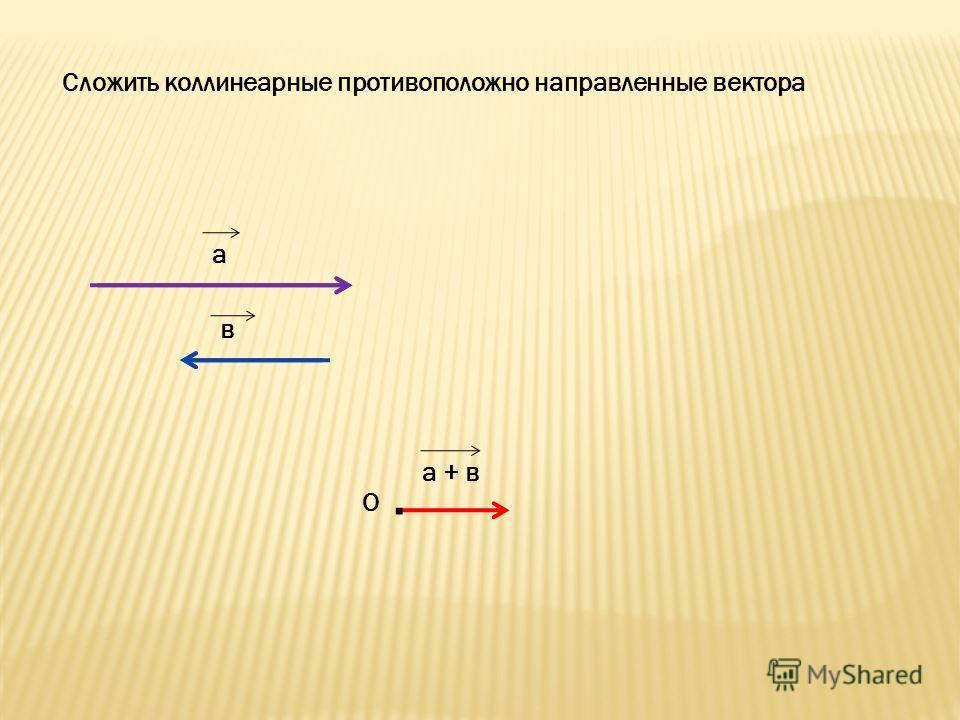 Сложить коллинеарные противоположно направленные вектора а в О а + в.