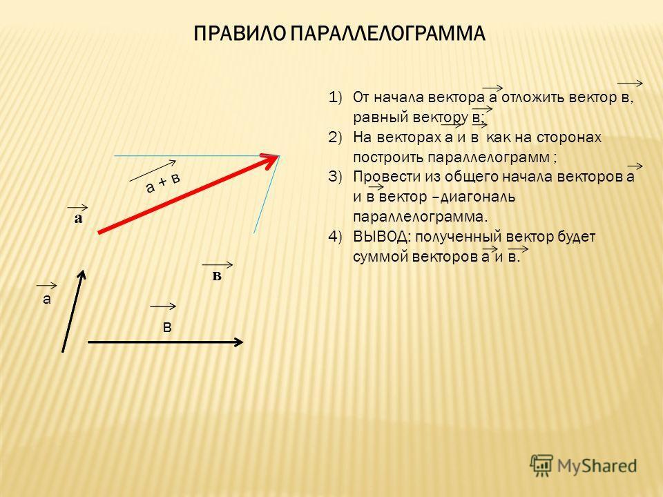 ПРАВИЛО ПАРАЛЛЕЛОГРАММА 1)От начала вектора а отложить вектор в, равный вектору в; 2)На векторах а и в как на сторонах построить параллелограмм ; 3)Провести из общего начала векторов а и в вектор –диагональ параллелограмма. 4)ВЫВОД: полученный вектор