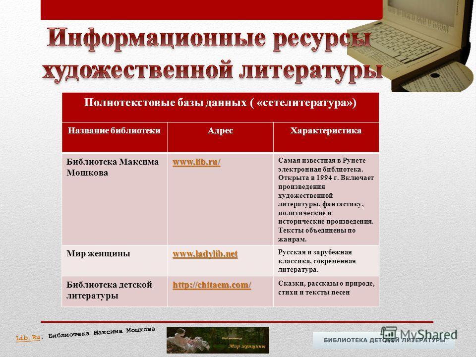 Полнотекстовые базы данных ( «сетелитература») Название библиотекиАдресХарактеристика Библиотека Максима Мошкова www.lib.ru/ Самая известная в Рунете электронная библиотека. Открыта в 1994 г. Включает произведения художественной литературы, фантастик