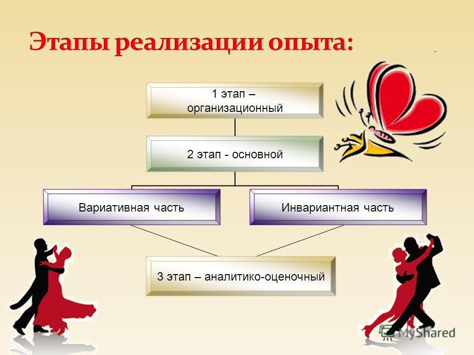 1 этап – организационный 2 этап - основной Вариативная часть Инвариантная часть 3 этап – аналитико- оценочный