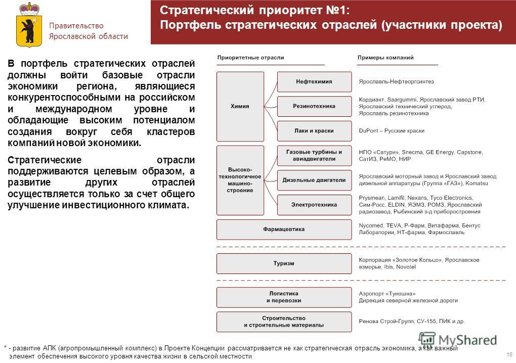 Правительство Ярославской области 16 Стратегический приоритет 1: Портфель стратегических отраслей (участники проекта) В портфель стратегических отраслей должны войти базовые отрасли экономики региона, являющиеся конкурентоспособными на российском и м