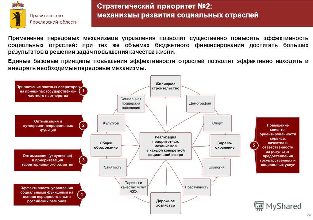 Правительство Ярославской области 20 Стратегический приоритет 2: механизмы развития социальных отраслей Применение передовых механизмов управления позволит существенно повысить эффективность социальных отраслей: при тех же объемах бюджетного финансир