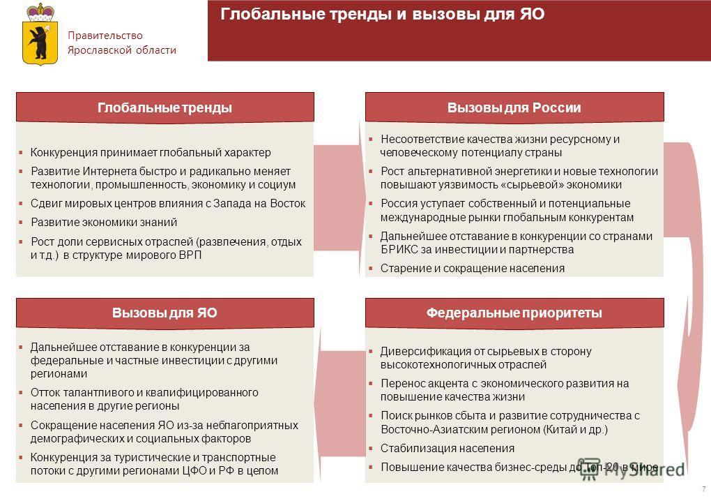 Правительство Ярославской области 7 Глобальные тренды и вызовы для ЯО Конкуренция принимает глобальный характер Развитие Интернета быстро и радикально меняет технологии, промышленность, экономику и социум Сдвиг мировых центров влияния с Запада на Вос
