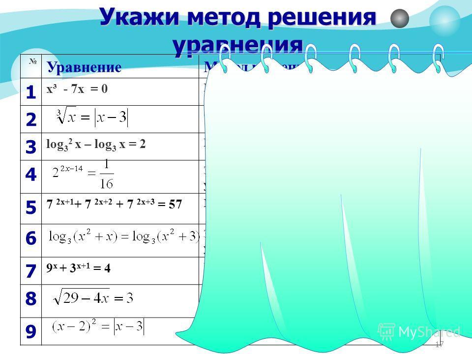 17 Укажи метод решения уравнения УравнениеМетод решения 1 х³ - 7х = 0 Метод разложения на множители 2 Функционально-графический метод 3 log 3 2 х – log 3 х = 2 Метод введения новой переменной 4 Замена уравнения h(f(x)) = h(g(x)) уравнением f(x )= g(x