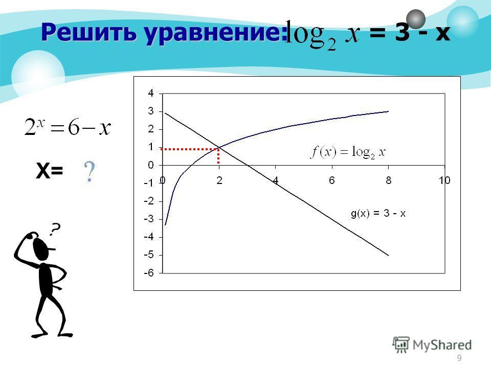 9 Решить уравнение Решить уравнение: = 3 - х Х=