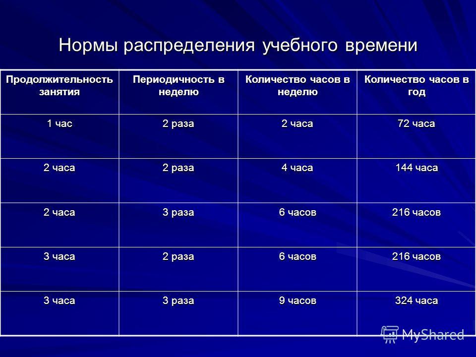 Нормы распределения учебного времени Продолжительность занятия Периодичность в неделю Количество часов в неделю Количество часов в год 1 час 2 раза 2 часа 72 часа 2 часа 2 раза 4 часа 144 часа 2 часа 3 раза 6 часов 216 часов 3 часа 2 раза 6 часов 216