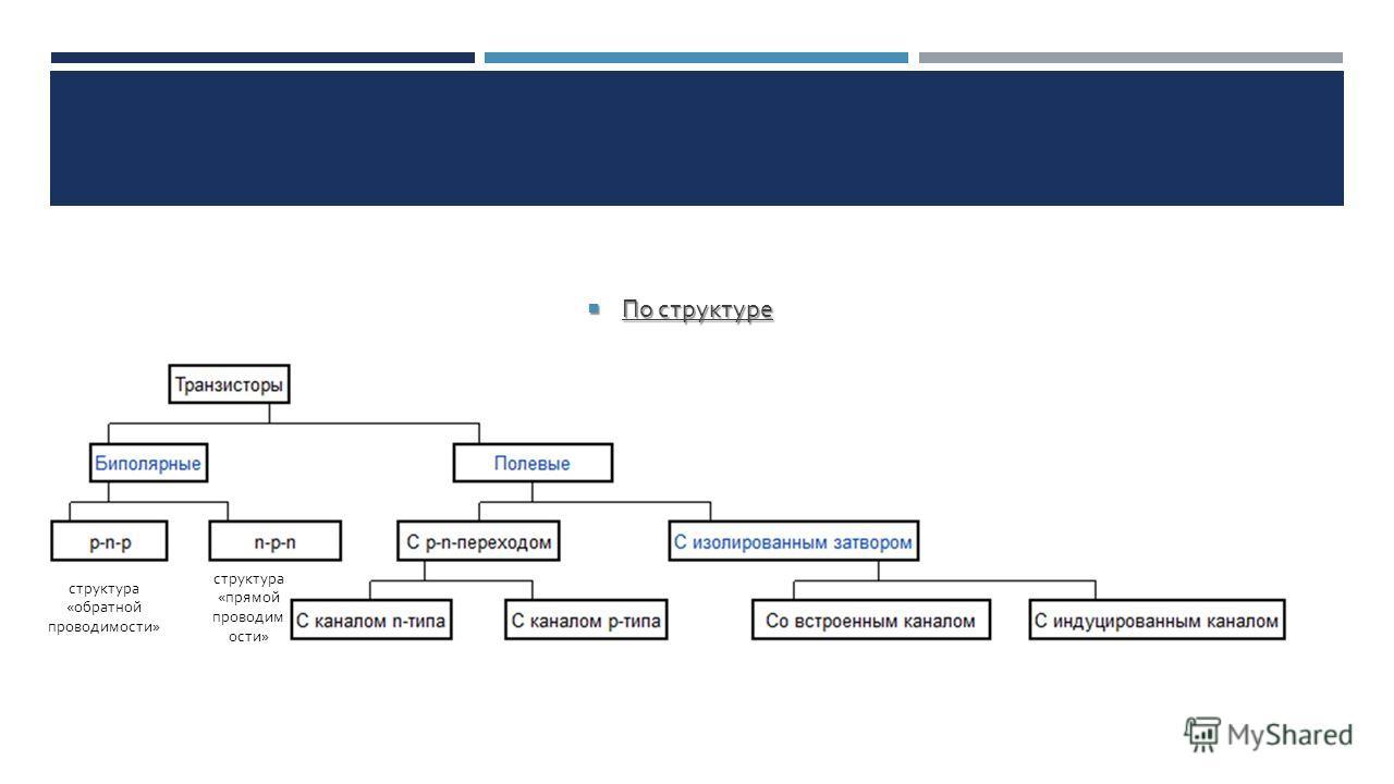 По структуре По структуре структура « обратной проводимости » структура « прямой проводим ости »