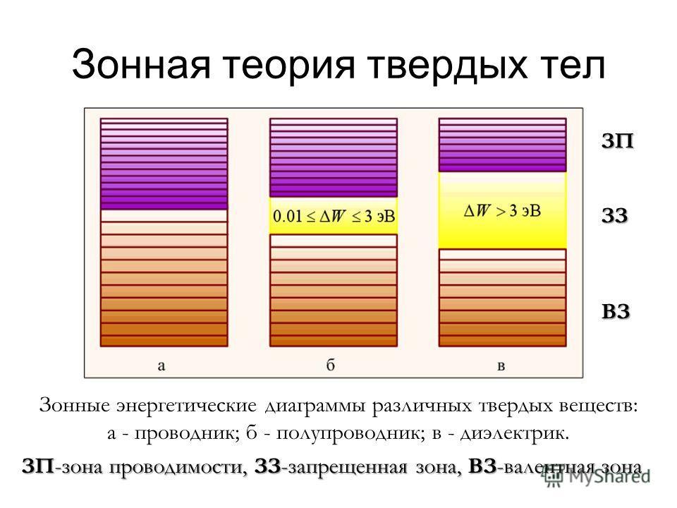 Зонная теория твердых тел Зонные энергетические диаграммы различных твердых веществ: а - проводник; б - полупроводник; в - диэлектрик. ЗП ВЗ ЗЗ ЗП-зона проводимости, ЗЗ-запрещенная зона, ВЗ-валентная зона
