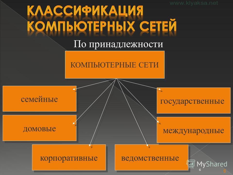 6 6 По принадлежности ведомственные государственные семейные корпоративные международные домовые КОМПЬЮТЕРНЫЕ СЕТИ
