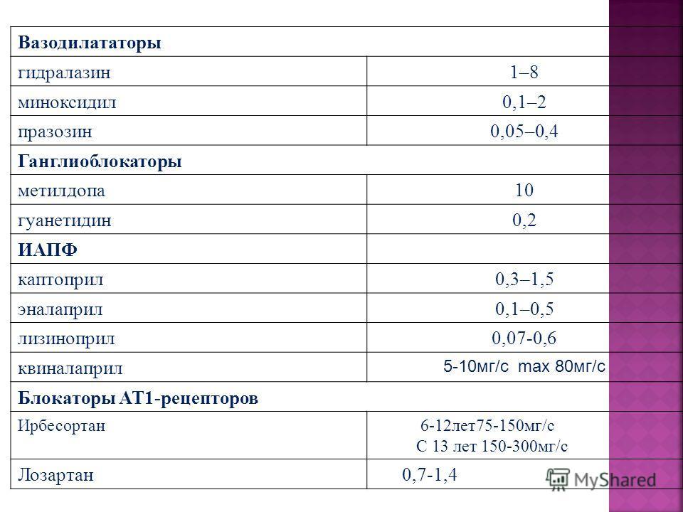 Вазодилататоры гидралазин1–8 миноксидил0,1–2 празозин0,05–0,4 Ганглиоблокаторы метилдопа10 гуанетидин0,2 ИАПФ каптоприл0,3–1,5 эналаприл0,1–0,5 лизиноприл0,07-0,6 квиналаприл 5-10мг/с max 80мг/с Блокаторы АТ1-рецепторов Ирбесортан 6-12лет75-150мг/с С