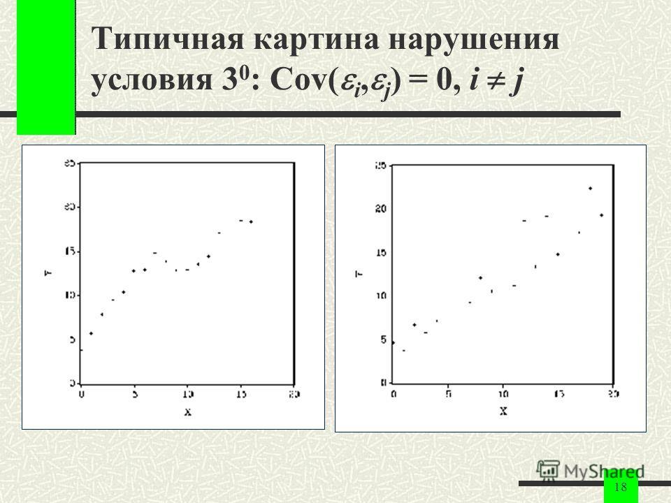 18 Типичная картина нарушения условия 3 0 : Cov( i, j ) = 0, i j