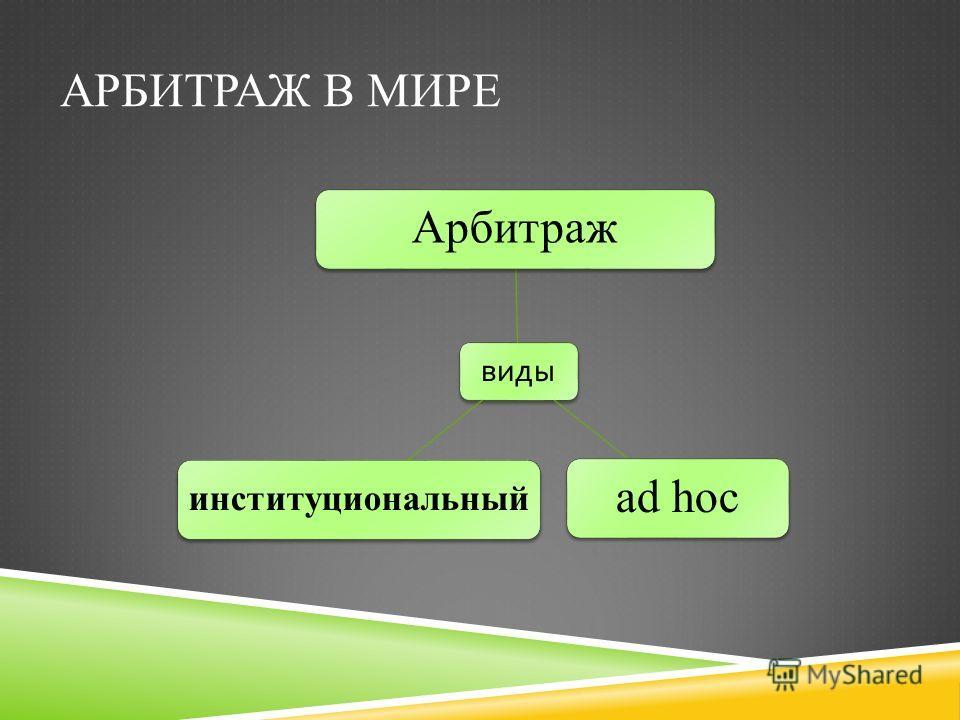 АРБИТРАЖ В МИРЕ виды Арбитражad hoc институциональный