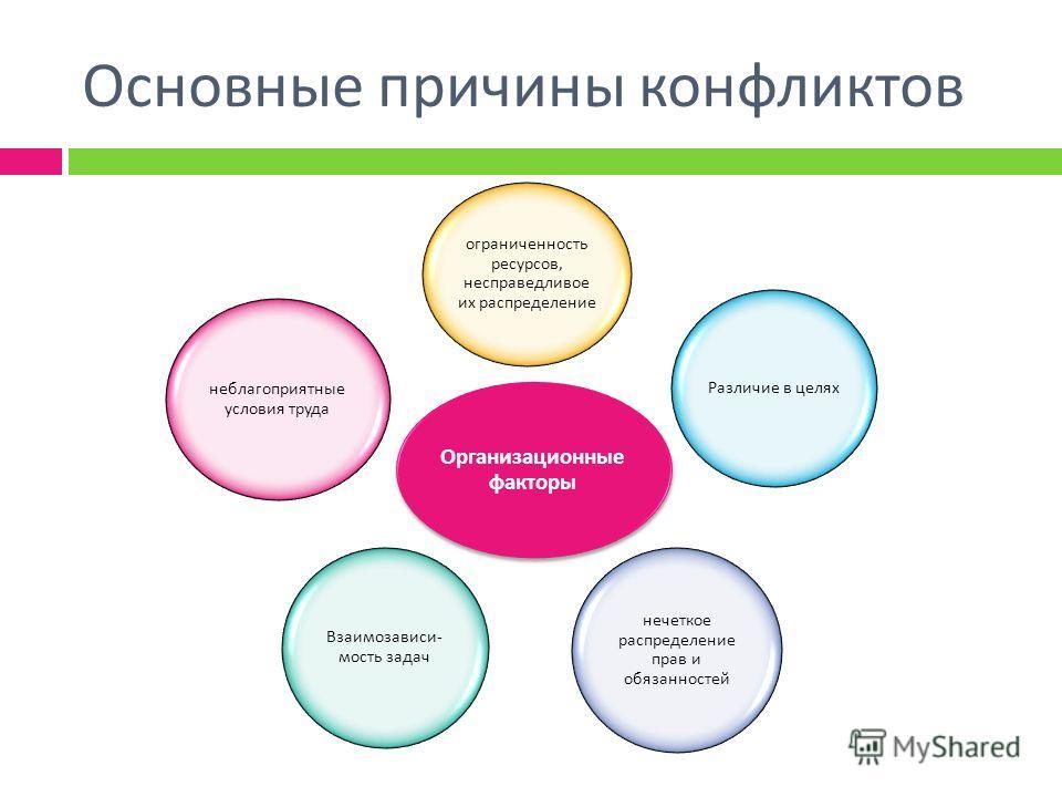 Основные причины конфликтов Организационные факторы ограниченность ресурсов, несправедливое их распределение Различие в целях нечеткое распределение прав и обязанностей Взаимозависи - мость задач неблагоприятные условия труда