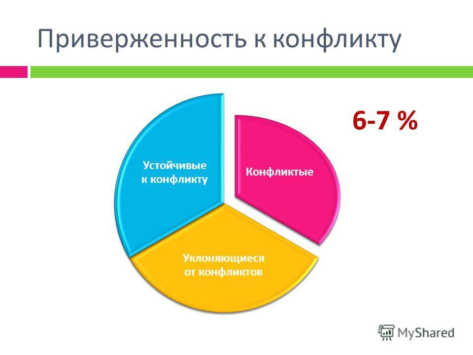 Приверженность к конфликту Конфликтые Уклоняющиеся от конфликтов Устойчивые к конфликту 6-7 %
