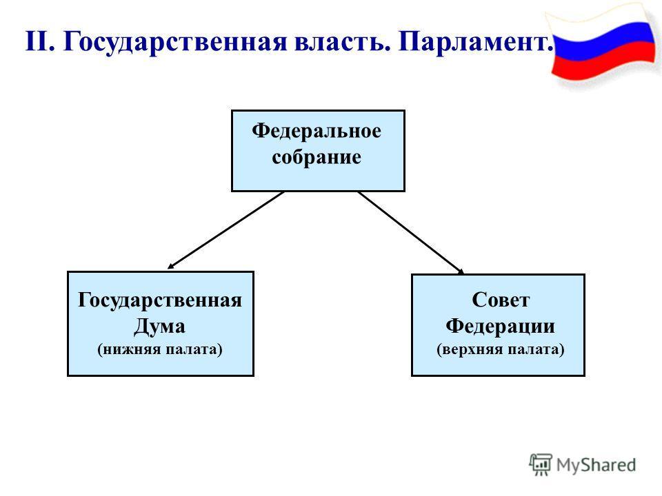 II. Государственная власть. Парламент. Федеральное собрание Государственная Дума (нижняя палата) Совет Федерации (верхняя палата)