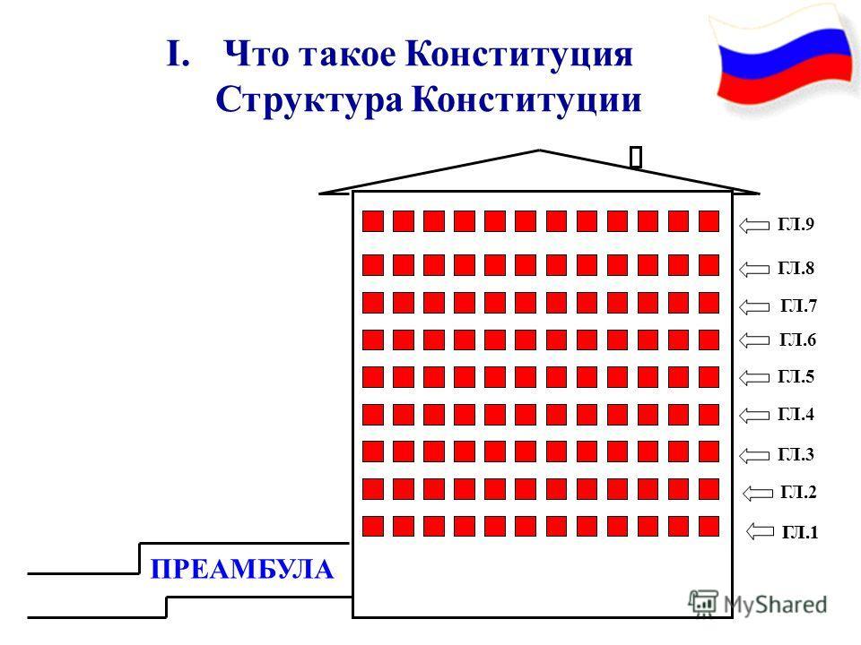 Структура Конституции ПРЕАМБУЛА Р ГЛ.1ГЛ.1 ГЛ.2 ГЛ.3 ГЛ.4 ГЛ.5 ГЛ.6 ГЛ.7 ГЛ.8 ГЛ.9