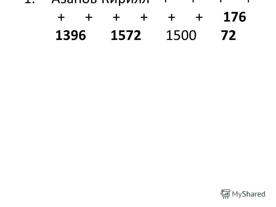 1.Азанов Кирилл++++ ++++++176 13961572150072