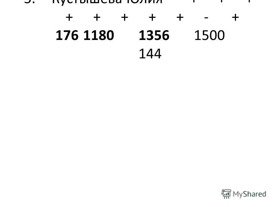 5.Кустышева Юлия+++ +++++-+ 176118013561500 144