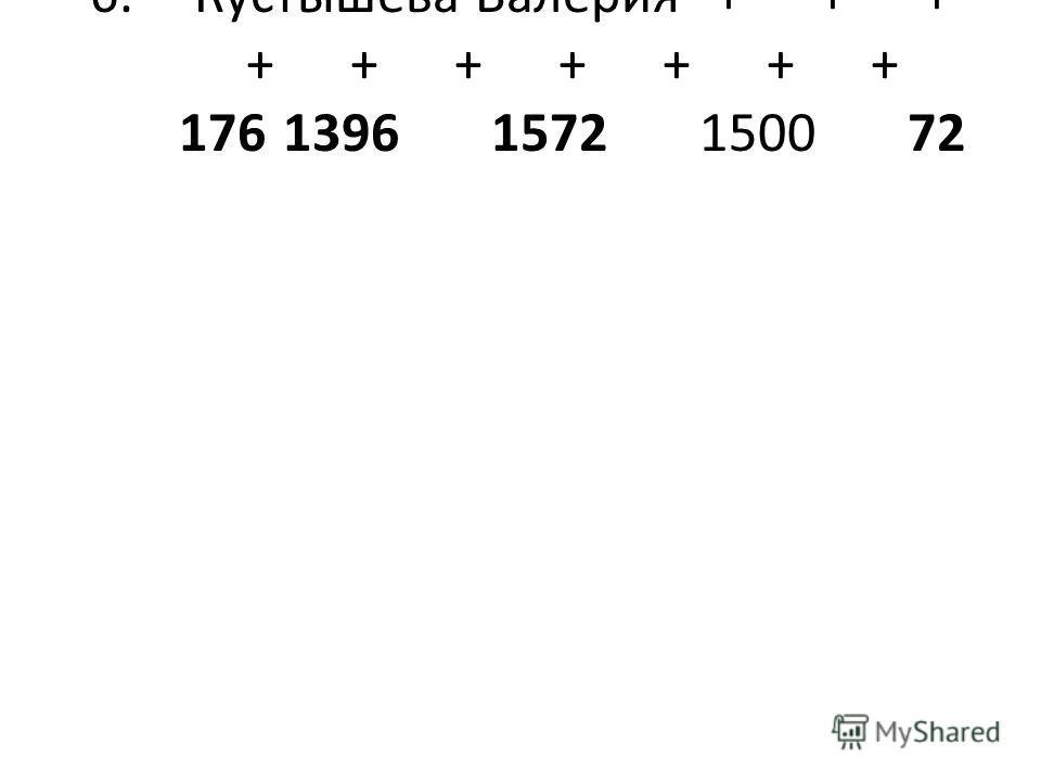 6.Кустышева Валерия+++ +++++++ 17613961572150072