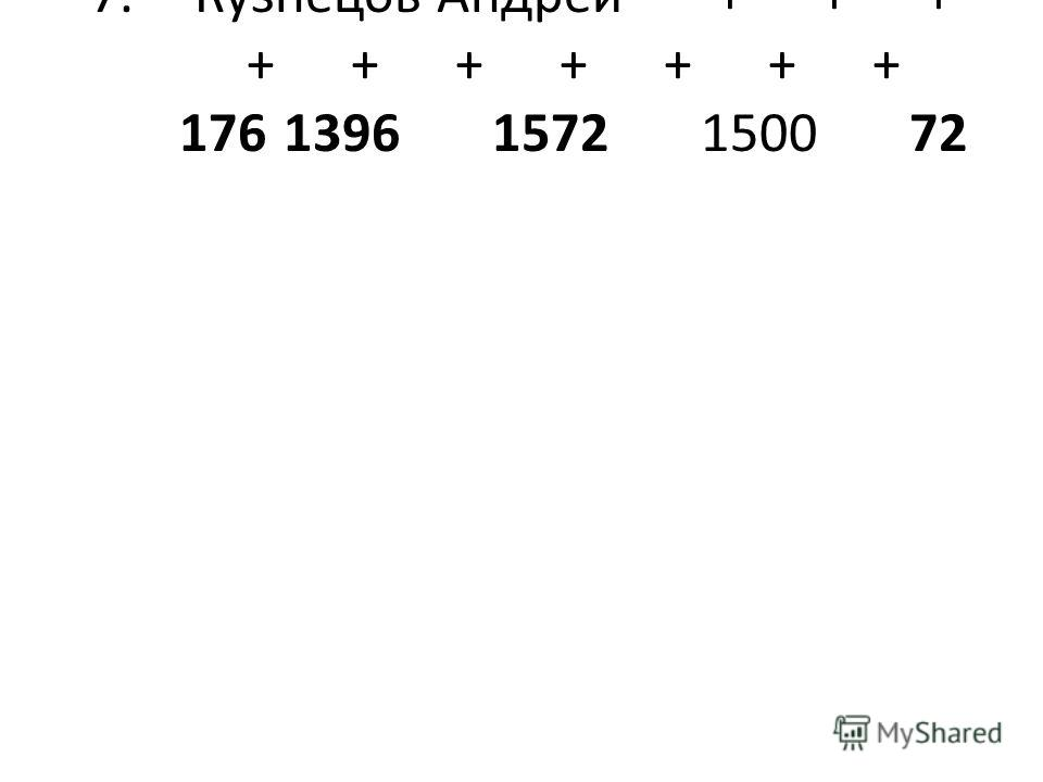 7.Кузнецов Андрей+++ +++++++ 17613961572150072