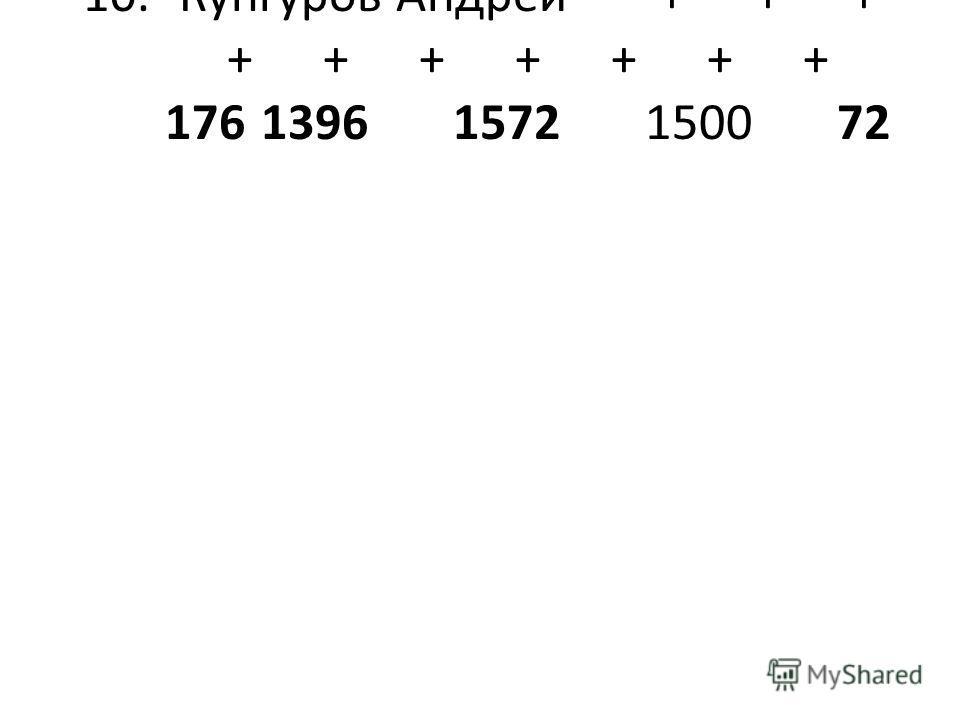 10.Кунгуров Андрей+++ +++++++ 17613961572150072