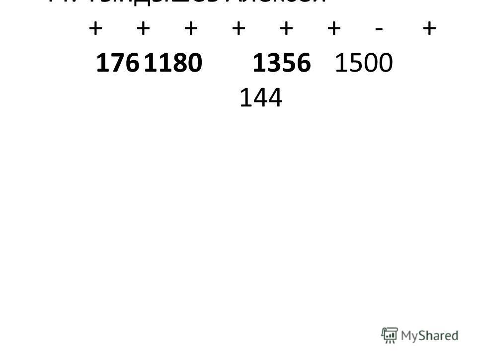 44.Гындышев Алексей++ ++++++-+ 1761180 13561500 144