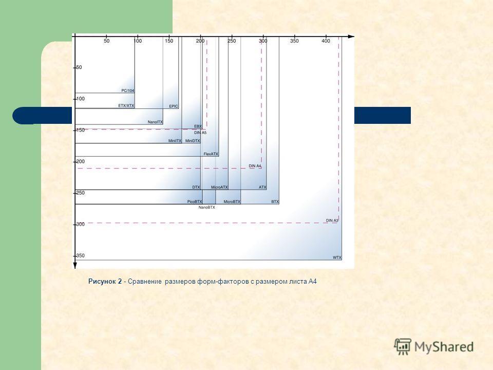 Рисунок 2 - Сравнение размеров форм-факторов с размером листа A4