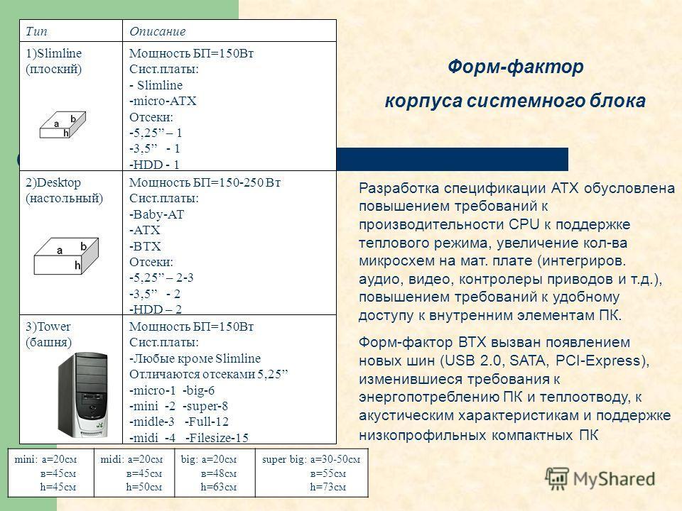 Форм-фактор корпуса системного блока mini: а=20см в=45см h=45см midi: а=20см в=45см h=50см big: а=20см в=48см h=63см super big: а=30-50см в=55см h=73см Разработка спецификации АТХ обусловлена повышением требований к производительности CPU к поддержке