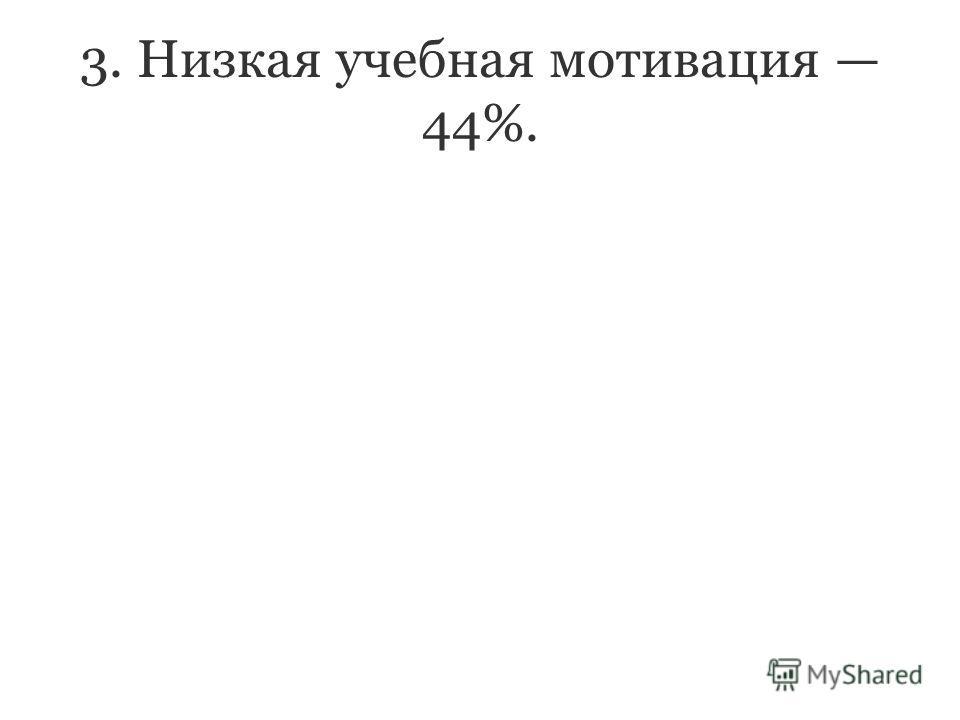 3. Низкая учебная мотивация 44%.