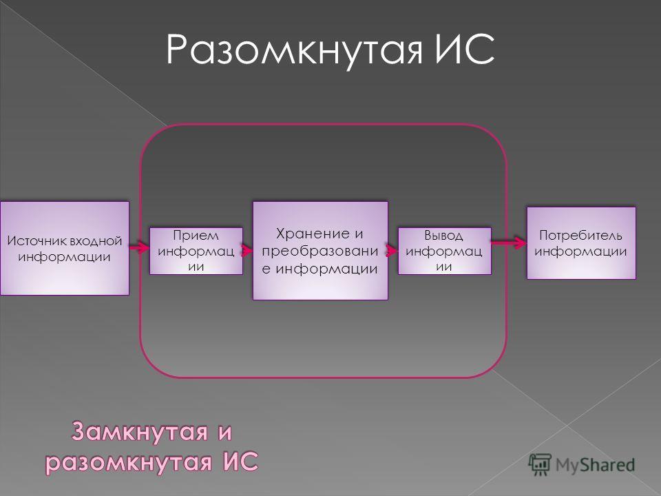 Источник входной информации Прием информац ии Хранение и преобразовани е информации Вывод информац ии Потребитель информации Разомкнутая ИС
